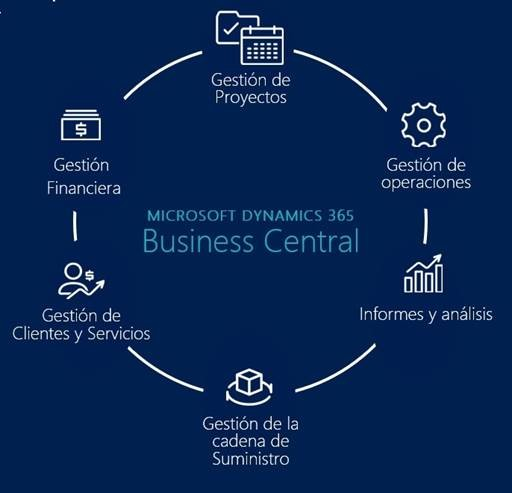 ¿Pero qué es Microsoft Dynamics 365 Business Central?